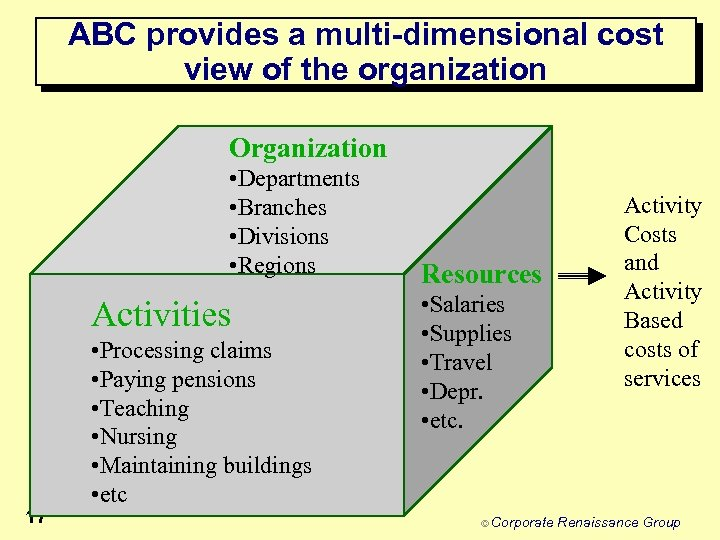 ABC provides a multi-dimensional cost view of the organization Organization • Departments • Branches