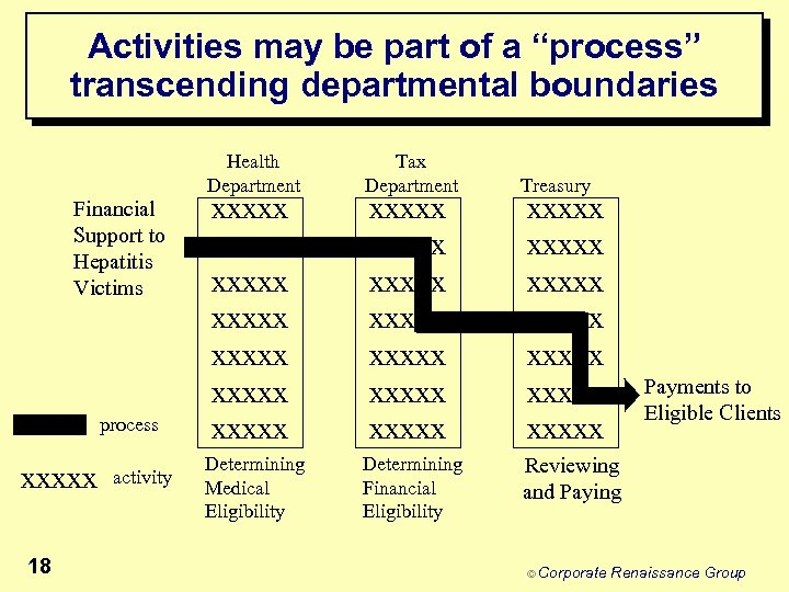 "Activities may be part of a ""process"" transcending departmental boundaries Health Department Financial Support"