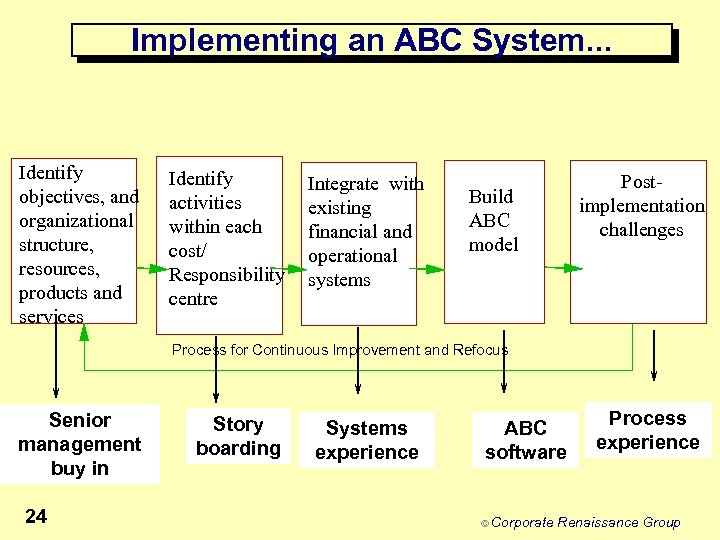 Implementing an ABC System. . . Identify objectives, and organizational structure, resources, products and