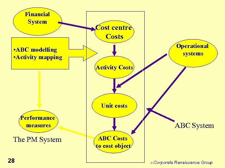 Financial System Cost centre Costs Operational systems • ABC modelling • Activity mapping Activity