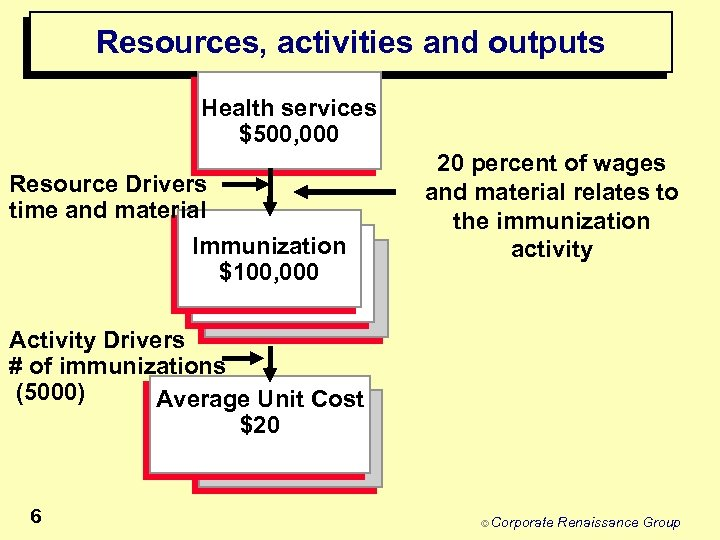 Resources, activities and outputs Health services $500, 000 Resource Drivers time and material Immunization