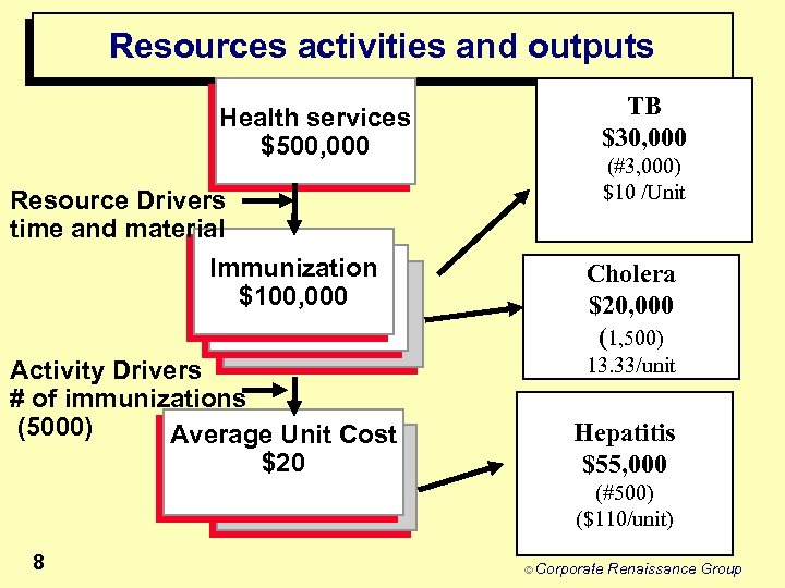Resources activities and outputs Health services $500, 000 Resource Drivers time and material Immunization