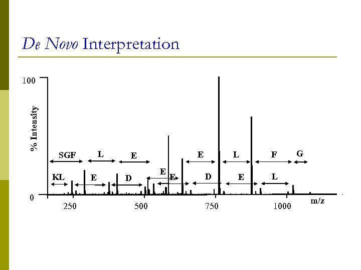 De Novo Interpretation % Intensity 100 KL 0 L SGF 250 E E D
