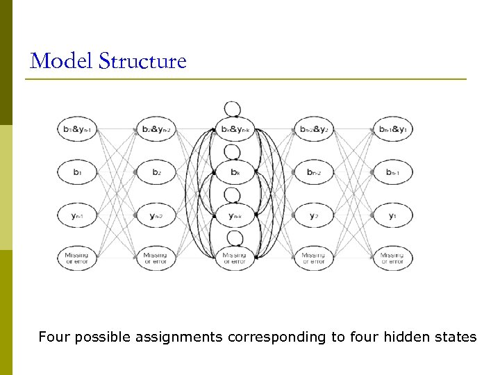 Model Structure Four possible assignments corresponding to four hidden states