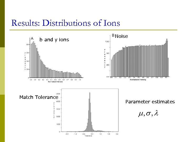 Results: Distributions of Ions b and y ions Match Tolerance Noise Parameter estimates