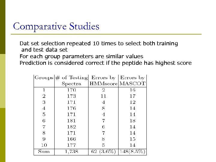 Comparative Studies Dat selection repeated 10 times to select both training and test data