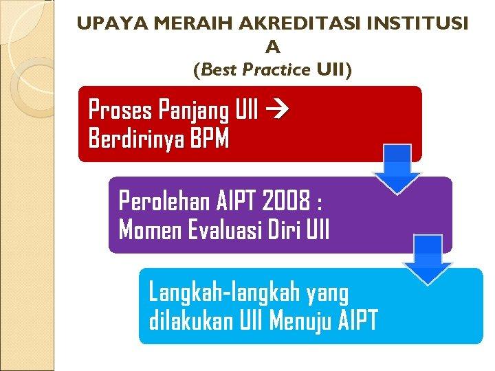 UPAYA MERAIH AKREDITASI INSTITUSI A (Best Practice UII) Proses Panjang UII Berdirinya BPM Perolehan