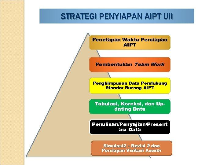 STRATEGI PENYIAPAN AIPT UII Penetapan Waktu Persiapan AIPT Pembentukan Team Work Penghimpunan Data Pendukung