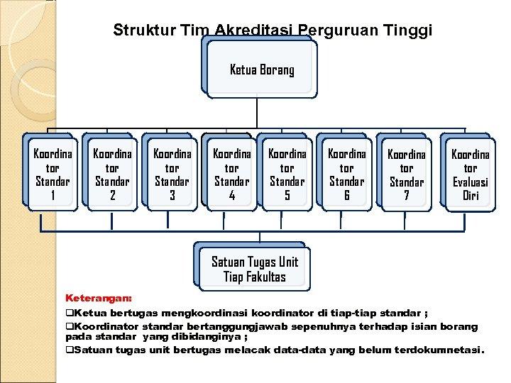 Struktur Tim Akreditasi Perguruan Tinggi Ketua Borang Koordina tor Standar 1 Koordina tor Standar
