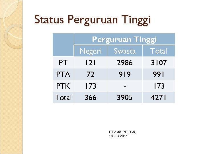 Status Perguruan Tinggi Negeri Swasta Total PT 121 2986 3107 PTA 72 919 991