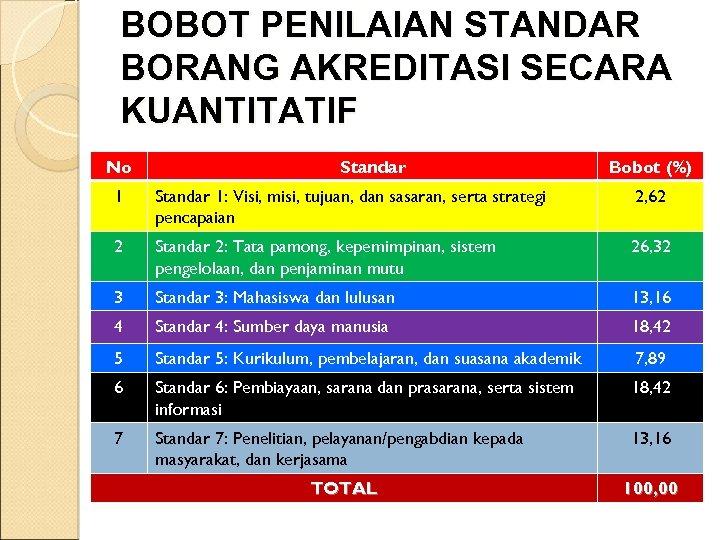 BOBOT PENILAIAN STANDAR BORANG AKREDITASI SECARA KUANTITATIF No Standar Bobot (%) 1 Standar 1: