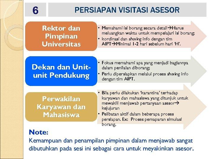 6 PERSIAPAN VISITASI ASESOR Rektor dan Pimpinan Universitas • Memahami isi borang secara detail