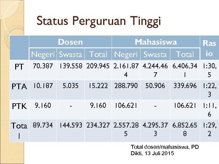 Status Perguruan Tinggi Dosen Mahasiswa Ras Negeri Swasta Total io PT 70. 387 139.
