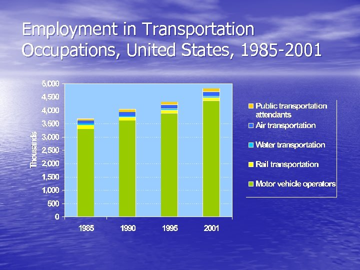 Employment in Transportation Occupations, United States, 1985 -2001