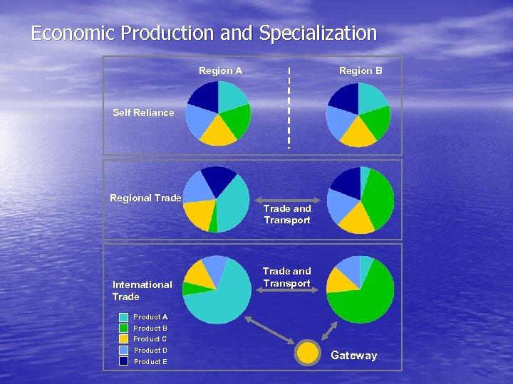 Economic Production and Specialization Region B Region A Self Reliance Regional Trade International Trade