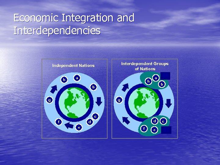Economic Integration and Interdependencies Interdependent Groups of Nations Independent Nations h a b b