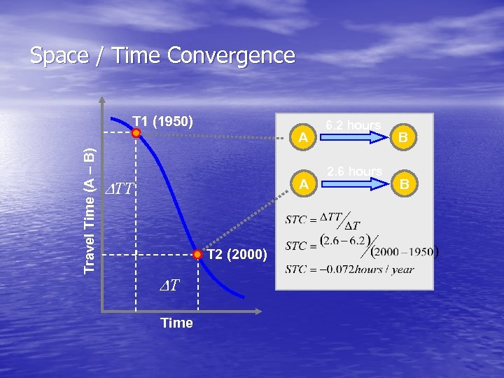 Space / Time Convergence T 1 (1950) Travel Time (A – B) A TT