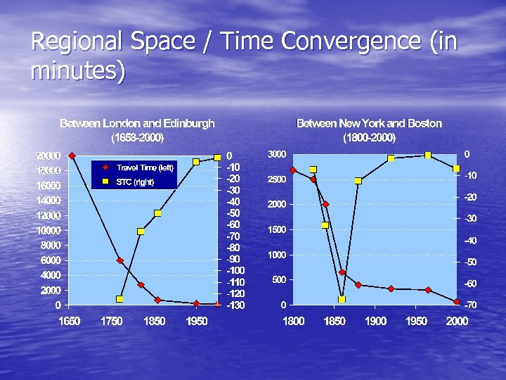 Regional Space / Time Convergence (in minutes)