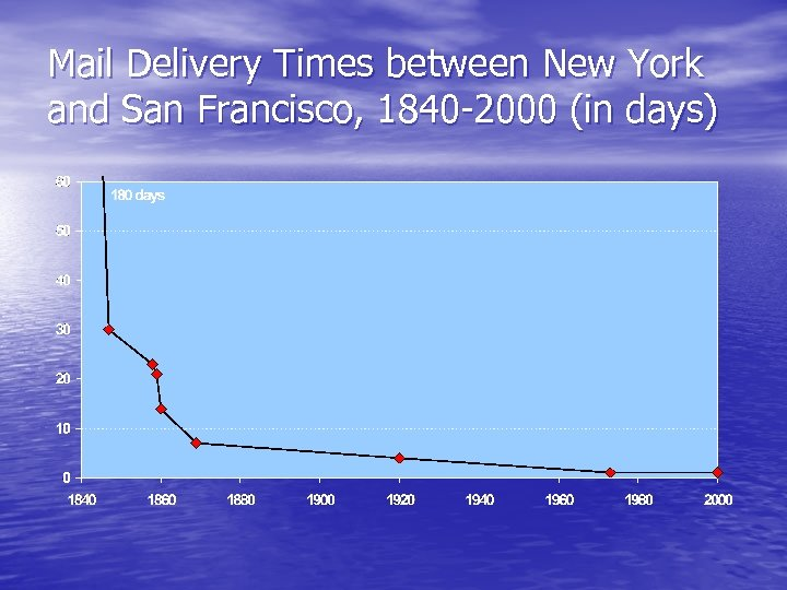 Mail Delivery Times between New York and San Francisco, 1840 -2000 (in days)