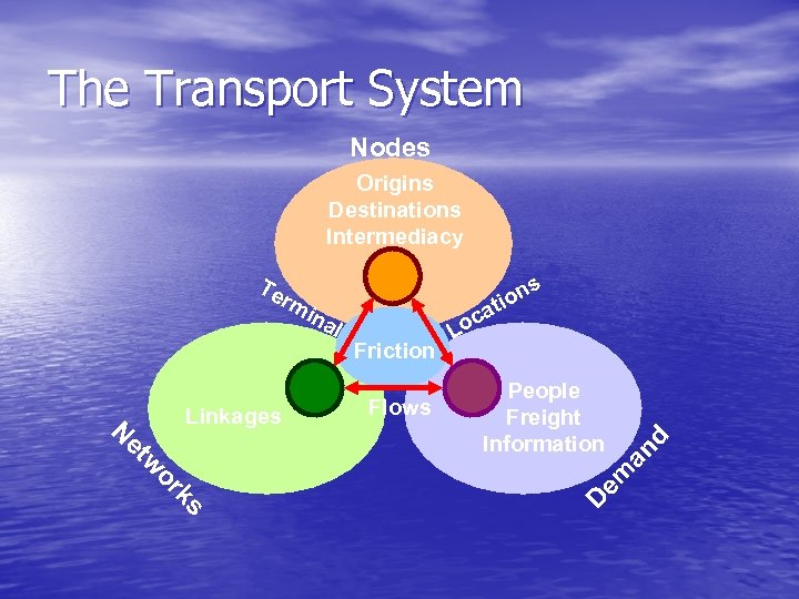 The Transport System Nodes Origins Destinations Intermediacy ns tio Linkages Friction Flows ks or