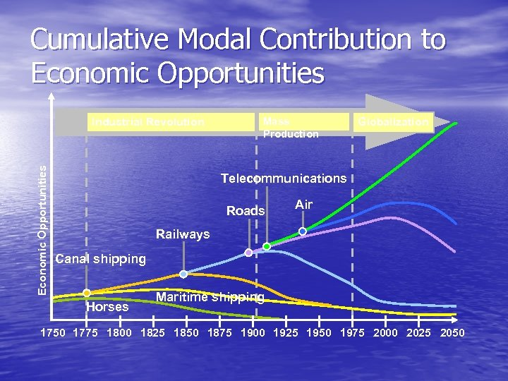 Cumulative Modal Contribution to Economic Opportunities Industrial Revolution Mass Production Globalization Telecommunications Roads Air