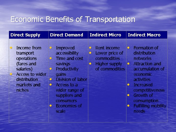 Economic Benefits of Transportation Direct Supply Direct Demand Indirect Micro • Income from •