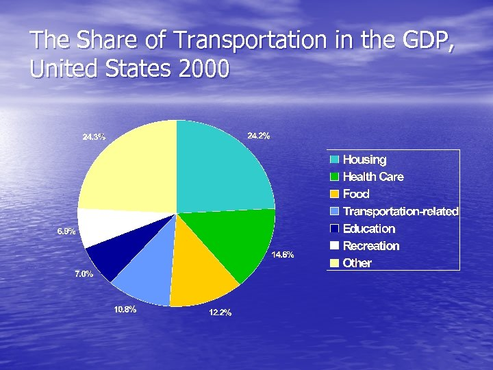 The Share of Transportation in the GDP, United States 2000