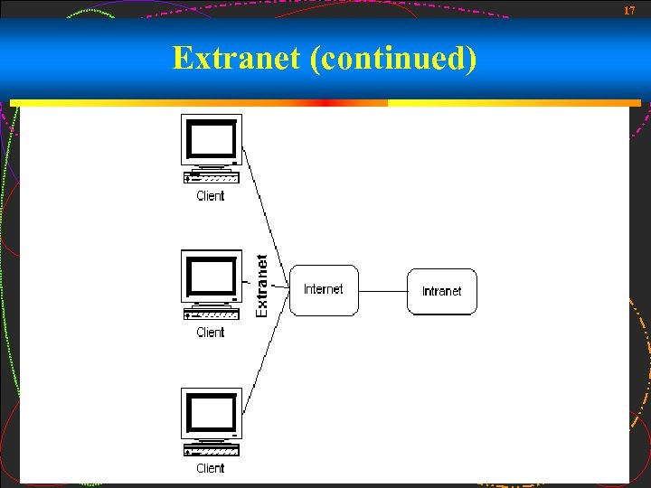 17 Extranet (continued)