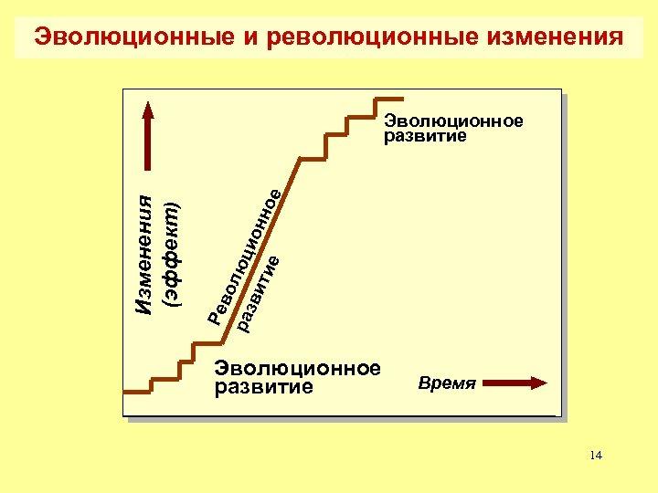 Эволюционные и революционные изменения Ре во раз люци ви тие онно е Изменения (эффект)