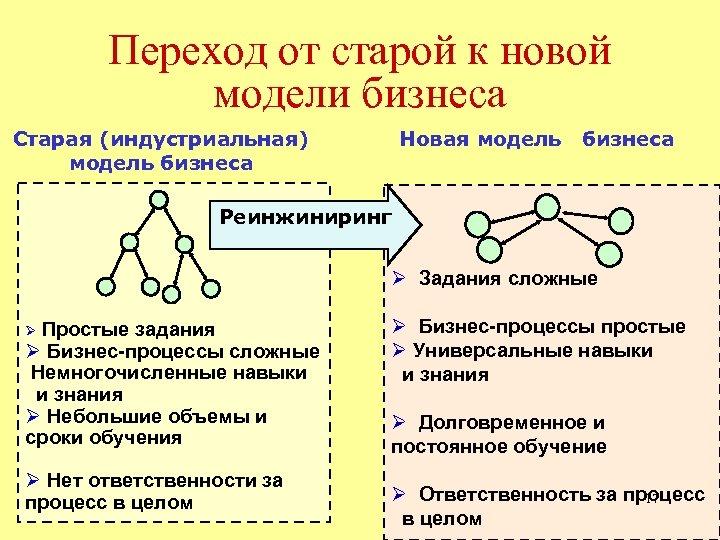Переход от старой к новой модели бизнеса Старая (индустриальная) модель бизнеса Новая модель бизнеса