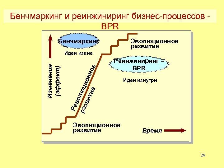 Бенчмаркинг и реинжиниринг бизнес-процессов BPR Бенчмаркинг Эволюционное развитие Ре во раз люци ви тие
