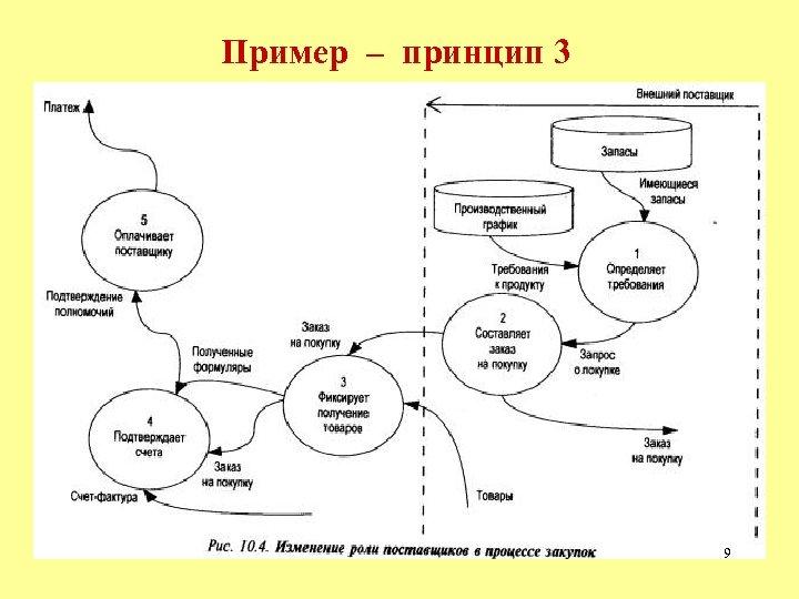 Пример – принцип 3 9