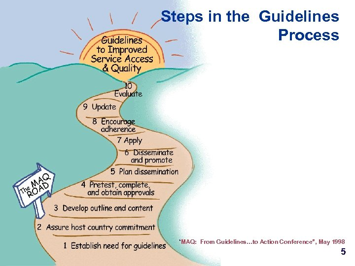 "Steps in the Guidelines Process ""MAQ: From Guidelines…to Action Conference"", May 1998 5"