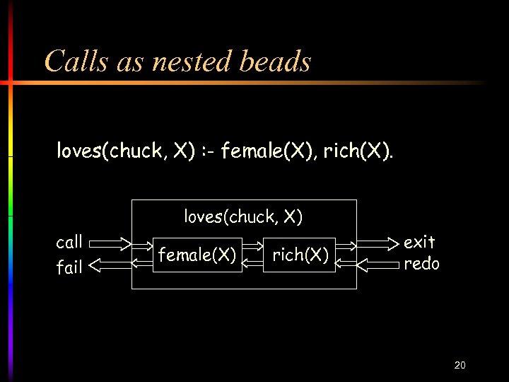 Calls as nested beads loves(chuck, X) : - female(X), rich(X). loves(chuck, X) call fail