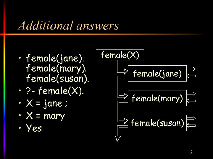Additional answers • female(jane). female(mary). female(susan). • ? - female(X). • X = jane
