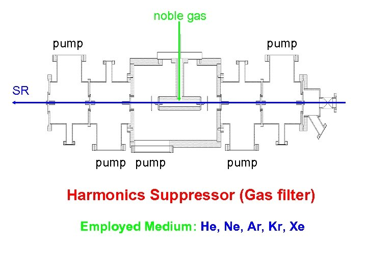 noble gas pump SR pump Harmonics Suppressor (Gas filter) Employed Medium: He, Ne, Ar,
