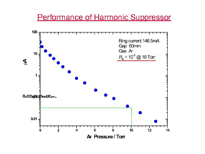 Performance of Harmonic Suppressor