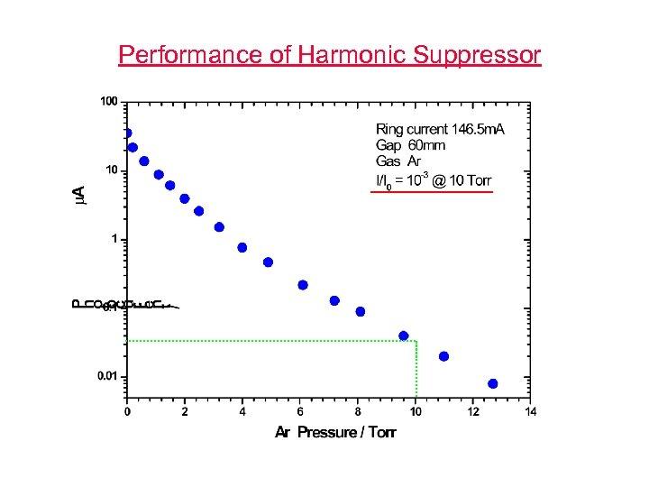 Performance of Harmonic Suppressor
