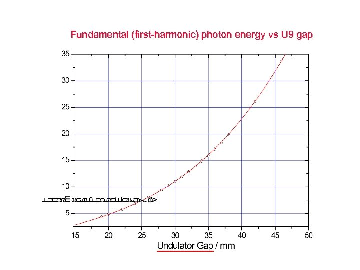 Fundamental (first-harmonic) photon energy vs U 9 gap