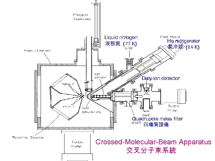 Liquid nitrogen 液態氮 (77 K) He refrigerator 氦冷頭 (14 K) Daly ion detector Quadrupole