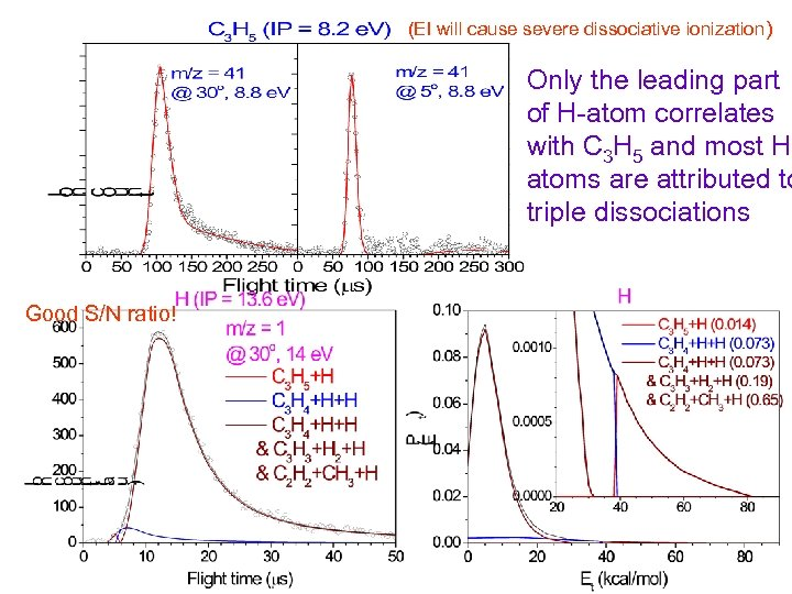 (EI will cause severe dissociative ionization) Only the leading part of H-atom correlates with