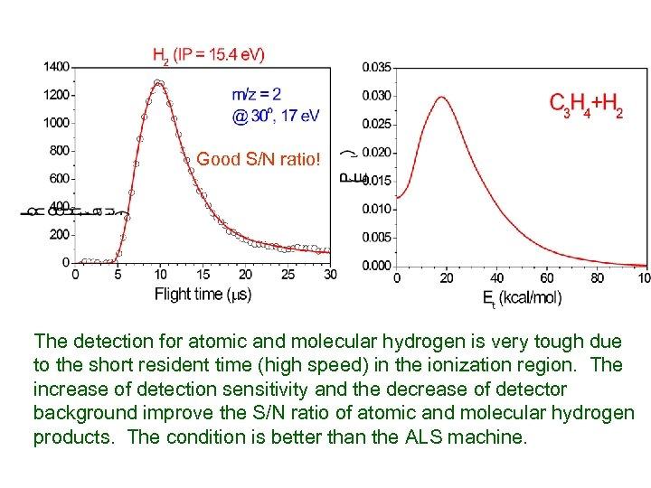 Good S/N ratio! The detection for atomic and molecular hydrogen is very tough due