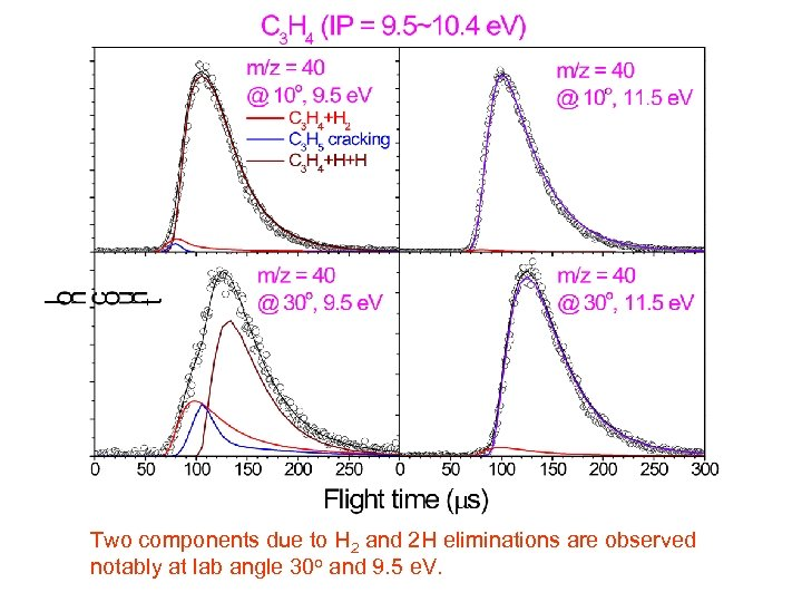 Two components due to H 2 and 2 H eliminations are observed notably at