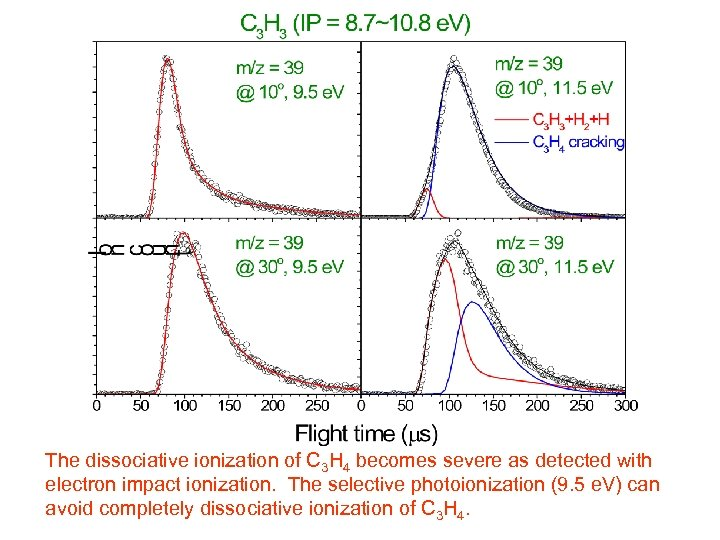 The dissociative ionization of C 3 H 4 becomes severe as detected with electron