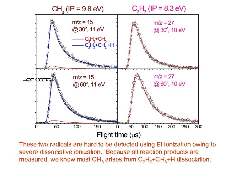 These two radicals are hard to be detected using EI ionization owing to severe