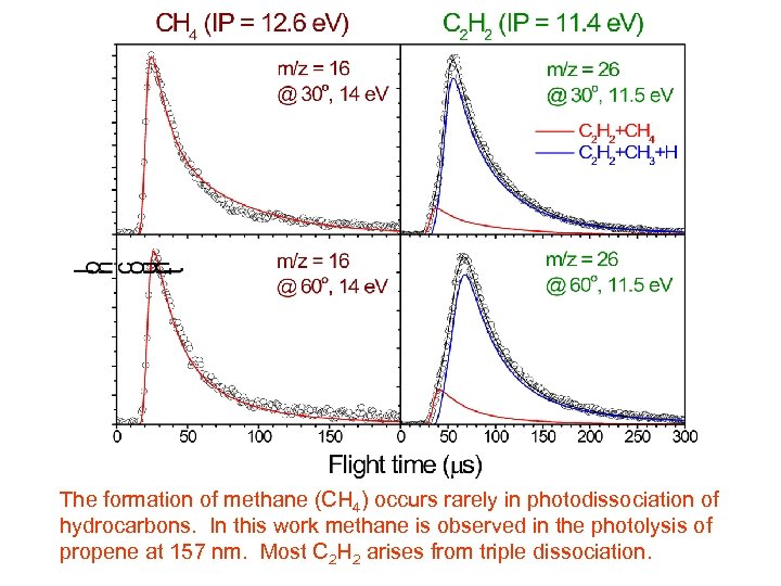 The formation of methane (CH 4) occurs rarely in photodissociation of hydrocarbons. In this