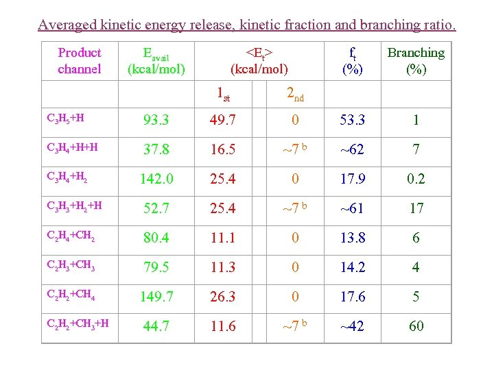 Averaged kinetic energy release, kinetic fraction and branching ratio. Product channel Eavail (kcal/mol) <Et>