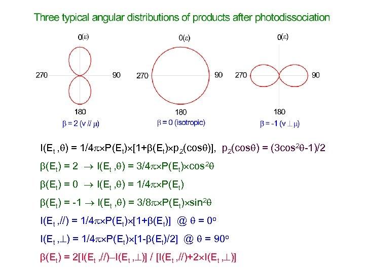 I(Et , ) = 1/4 P(Et) [1+ (Et) p 2(cos )], p 2(cos )