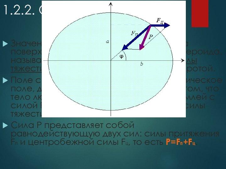 1. 2. 2. Сила тяжести Значения силы тяжести, вычисленные на поверхности однородного земного сфероида,