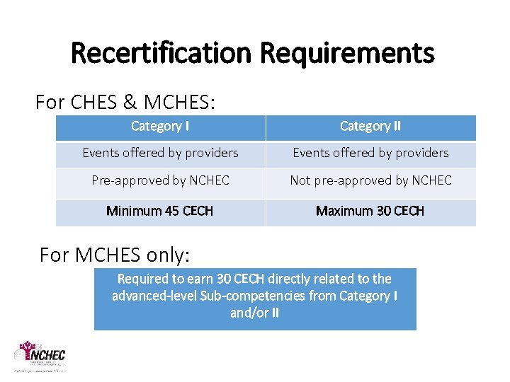 Recertification Requirements For CHES & MCHES: Category II Events offered by providers Pre-approved by